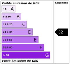 Emission de gaz à effet de serre : 32