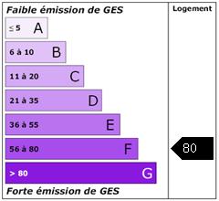 Emission de gaz à effet de serre : 80