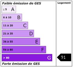 Emission de gaz à effet de serre : 91