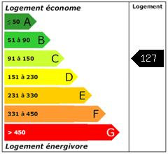 Consomation énergie : 127