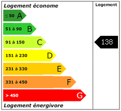 Consomation énergie : 138