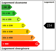 Consomation énergie : 154