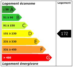 Consomation énergie : 172