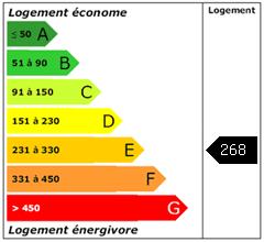 Consomation énergie : 268