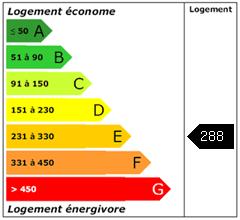 Consomation énergie : 288