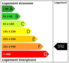 Consomation énergie : 392
