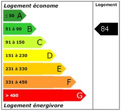 Consomation énergie : 84